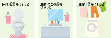家庭でのお水の使われ方